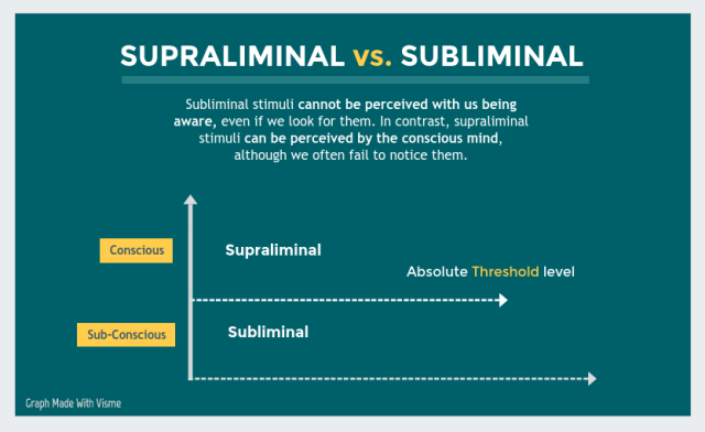 supraliminal-vs-subliminal